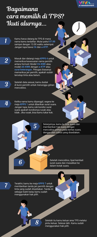 Infografik: Cara Memilih di TPS Pada Pemilu 2019